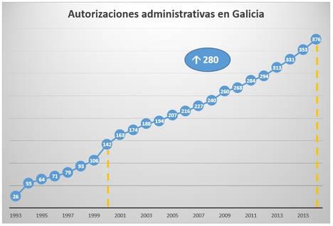 Galicia cuenta con 375 corredores de seguros, concentrados en las siete principales ciudades y con escasa presencia internacional