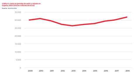 Cada español gastó una media de 429 euros en ropa en 2018