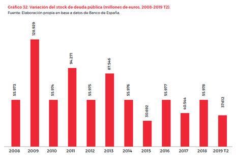 España paga cada hora 3,35 millones de euros en intereses de una deuda pública que alcanzó su máximo histórico de 1,21 billones