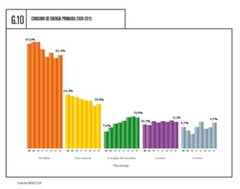 España retrocede más de un 3% en el consumo de energías renovables