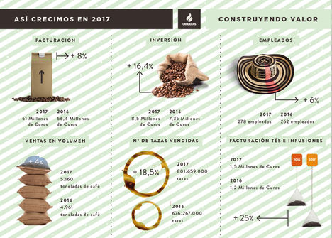 Cafés Candelas supera sus previsiones para 2017 y aumenta sus ventas un 8%, hasta los 61 millones