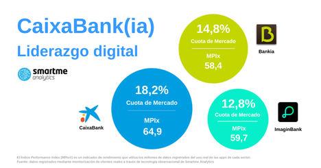 CaixaBank, Bankia e Imagin, analizadas en el canal móvil