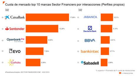 Caixabank, Santander y Open Bank encabezan el ranking del sector financiero español en redes sociales