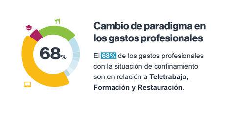 Los gastos profesionales relacionados con el teletrabajo se multiplican por 10 en España con el confinamiento