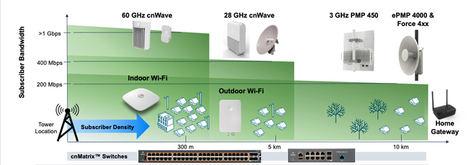 Cambium Networks lleva el acceso a Internet inalámbrico fijo a la Agenda Digital Europea