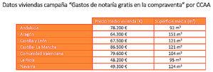 Casaktua asume los gastos de notaría en la compraventa de 1.100 inmuebles