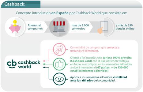 Cashback World ya cuenta con 4.000 comercios en España
