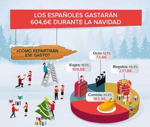 Casi 4 millones de españoles financiarán sus compras de Navidad