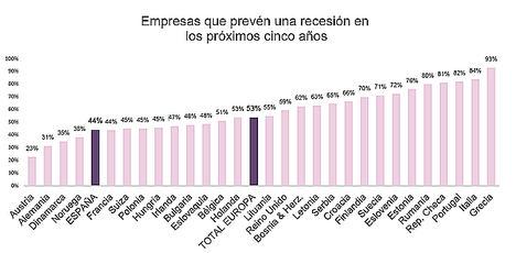 Casi la mitad de las empresas españolas prevé una recesión en los próximos cinco años