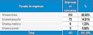 Casi uno de cada cuatro concursos empresariales en España se registra en Cataluña