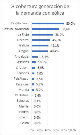 Castilla y León lidera un año más el ranking de generación eólica de las Comunidades Autónomas