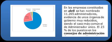 Cataluña es la comunidad donde más se reduce la creación de empresas desde enero