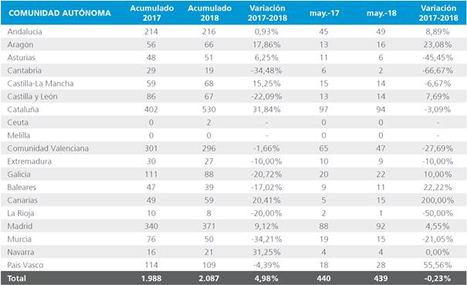 Cataluña lidera el incremento en el número de concursos empresariales en España