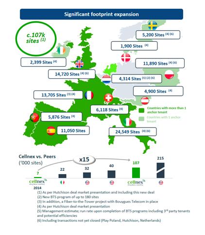 Cellnex integra 3.150 emplazamientos en los Países Bajos
