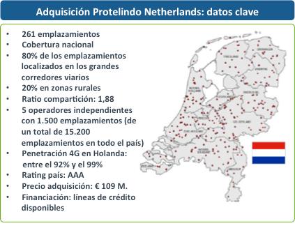 Cellnex Telecom acuerda la compra de los 261 emplazamientos para telefonía móvil de Protelindo en Holanda