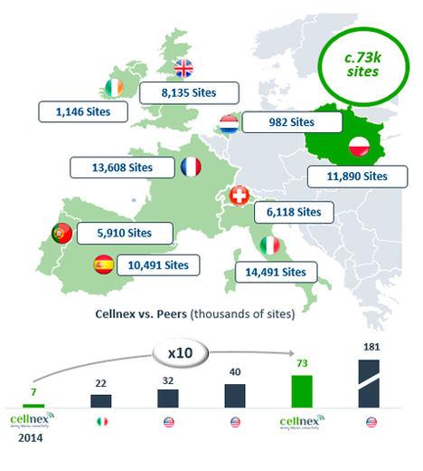 Cellnex alcanza un acuerdo con Iliad para adquirir la red de c.7.000 emplazamientos de Play en Polonia