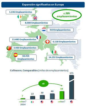 Cellnex adquiere OMTEL en Portugal