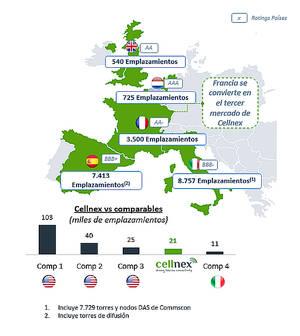 Cellnex incorpora 3.000 nuevos emplazamientos en Francia