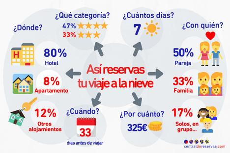 Centraldereservas.com presenta los datos de reservas para el Puente de la Constitución y analiza las tendencias de nieve para esta temporada de esquí