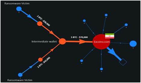 Check Point sitúa en Irán el origen de una cadena de ataques ransomware contra Israel y otras empresas europeas