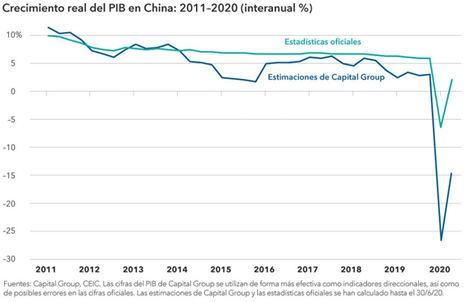 China: tres previsiones sobre el futuro de su economía y su mercado