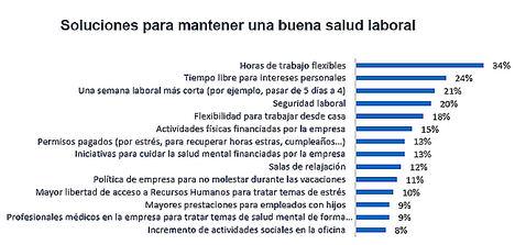 El 60% de los españoles afirma que la cultura corporativa de su empresa demanda estar siempre disponible para cuestiones laborales