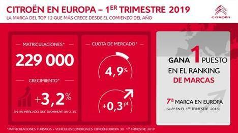 Excelentes resultados de Citroën en Europa