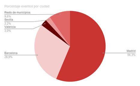 Madrid y Barcelona acumulan el 85% de los espectáculos celebrados en toda España durante la temporada 2017/18