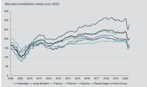Claro repunte en el mercado inmobiliario español