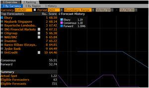 Clasificación de previsiones euro-dólar de Bloomberg del cuarto trimestre de 2020.