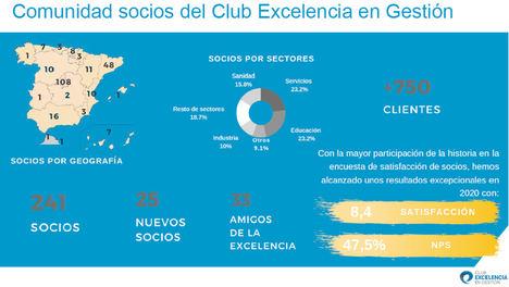 El Club Excelencia en Gestión aprueba cambios de gobierno durante su Asamblea General