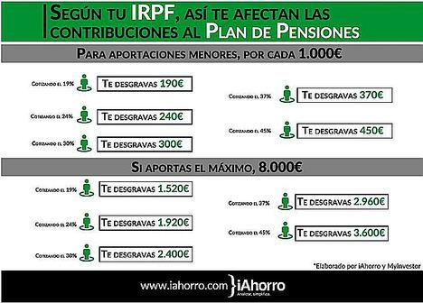 ¿Cómo ahorrar hasta 3.600 euros en la declaración de la renta con un plan de pensiones?