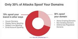 ¿Cómo proteger el correo electrónico de los criminales? 5 recomendaciones para no ser víctima de engaño