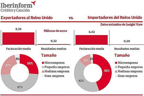 ¿Cómo son las empresas españolas que se enfrentan al Brexit?