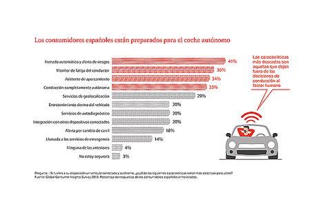 Los consumidores españoles, cada vez más abiertos a digitalizar su actividad diaria en salud, automoción y finanzas personales
