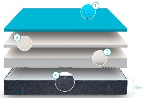 La industria del colchón está cambiando con marcas directas para el consumidor