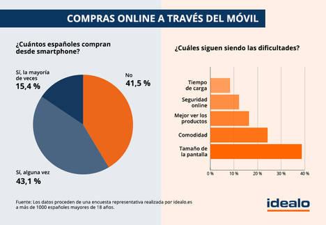 El 58,5% de los españoles utiliza el móvil para hacer sus compras online