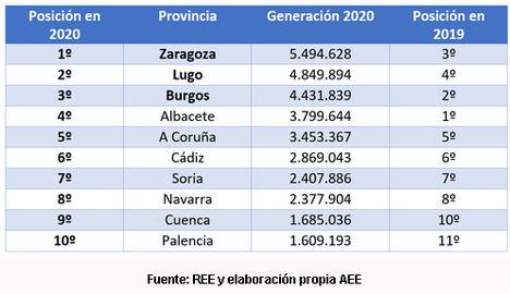 Cinco Comunidades Autónomas tienen a la eólica como principal tecnología de generación