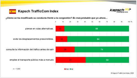Los españoles priman su coche al transporte público, una tendencia que agravará la congestión en las carreteras tras la crisis del COVID-19