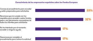 3 de cada 10 empresas españolas no planean optar a los Fondos Europeos de Recuperación