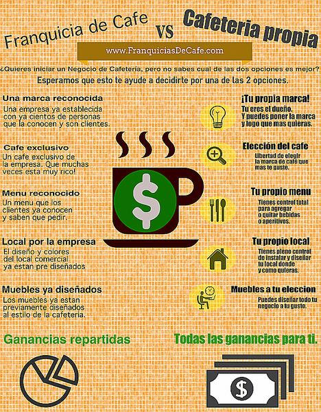 ¿Es una cafetería un posible negocio de éxito?
