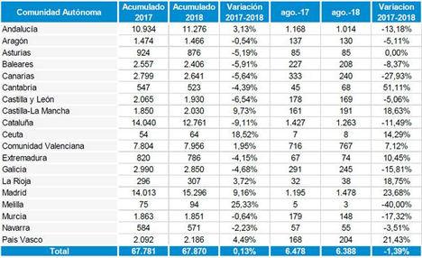 Construcción concentra el 23% de las empresas creadas en España
