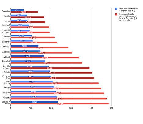 Consumo medio de calefacción y coste electricidad por provincias.