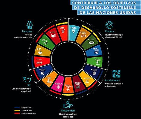Contribución de CaixaBank a los Objetivos de Desarrollo Sostenible de Naciones Unidas.