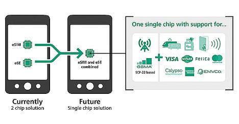 G+D Mobile Security presenta la primera solución convergente que integra en un único chip la SIM y otras aplicaciones de seguridad