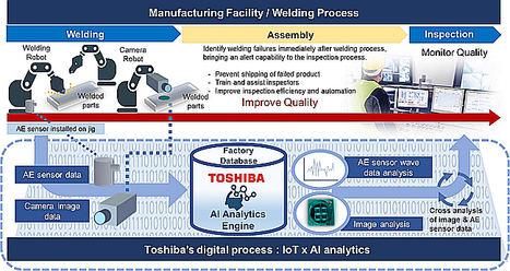 Cooperación entre Toshiba y Gestamp en un Proyecto IoT/IA promoverá operaciones de soldadura de calidad en la industria automotriz