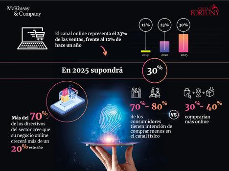 e-commerce, análisis de datos e innovación: las claves de Círculo Fortuny y McKinsey para la recuperación del sector de la alta gama