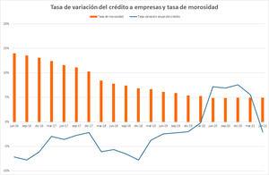 La cartera de créditos a empresas cayó 3.100 millones de euros en el primer semestre de 2021