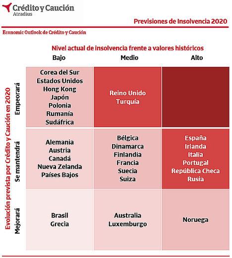 Crédito y Caución prevé un crecimiento global de las insolvencias en 2019 y 2020