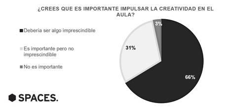 2 de cada 3 españoles creen que impulsar la creatividad en el aula es imprescindible en la educación actual